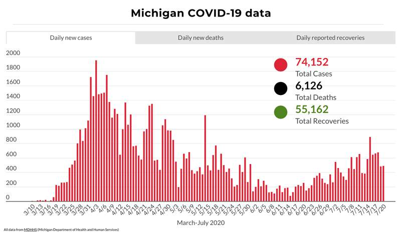 Michigan COVID-19 data through July 20, 2020.