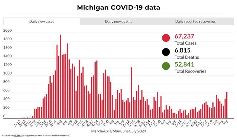 Michigan COVID-19 data July 8, 2020.