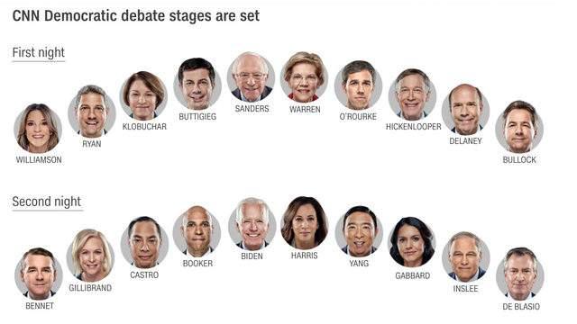 CNN Democratic debate lineup. (CNN)