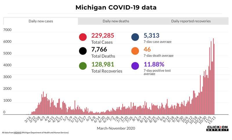 Michigan COVID-19 data through Nov. 11, 2020
