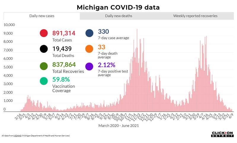 Michigan COVID Data as of June 9, 2021