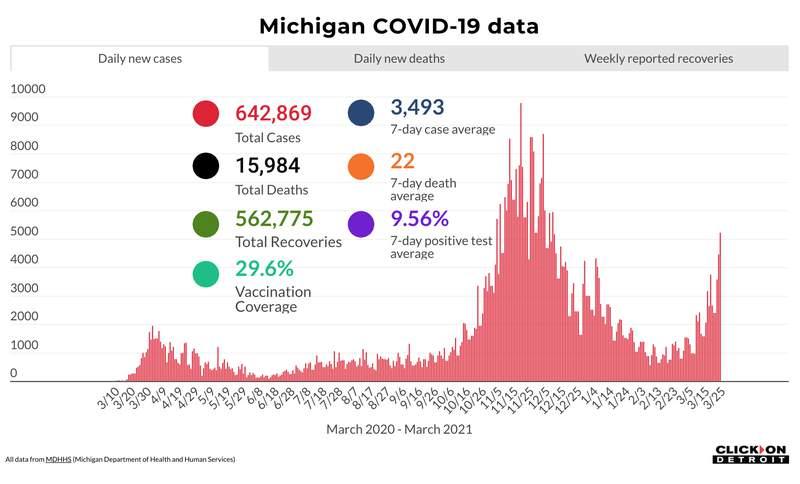 Michigan COVID-19 data as of March 25, 2021