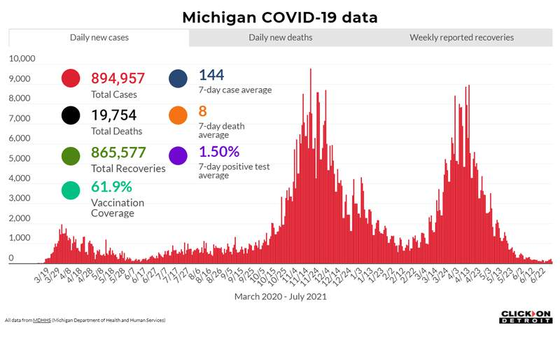 Michigan COVID data as of July 2, 2021