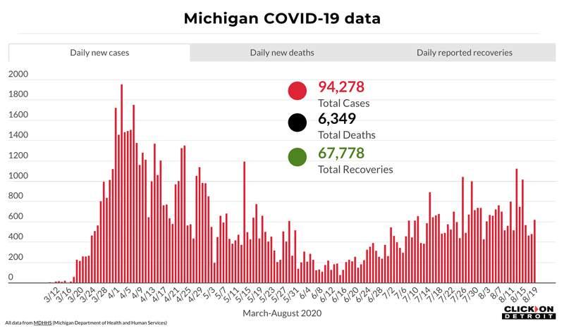 Michigan COVID-19 data through Aug. 19, 2020.