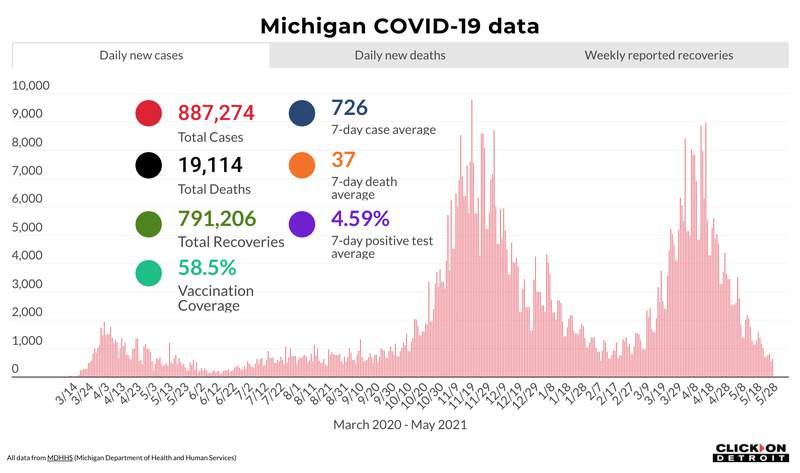 Michigan COVID-19 data as of May 28, 2021