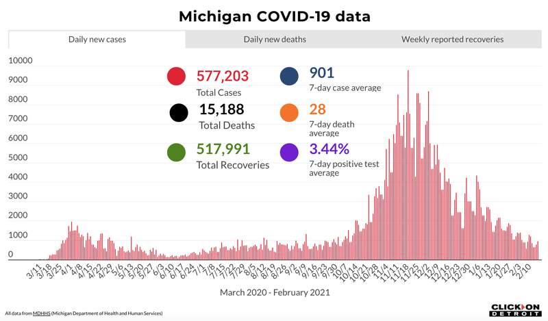 Michigan COVID-19 data on Feb. 17, 2021