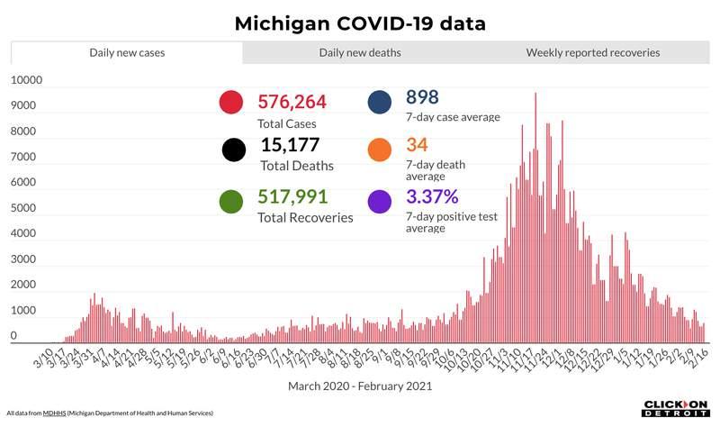 Michigan COVID-19 data as of Feb. 16, 2021