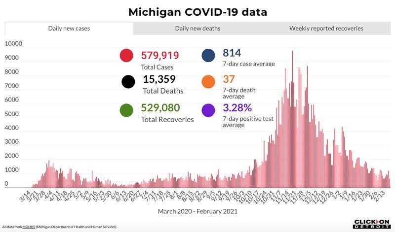 Michigan COVID-19 data on Feb. 20, 2021