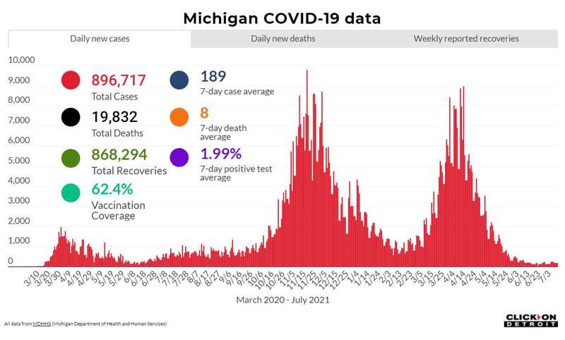 Michigan COVID data as of July 13, 2021
