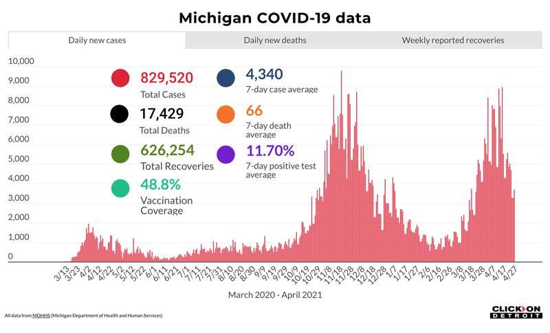 Michigan COVID-19 data as of April 27, 2021