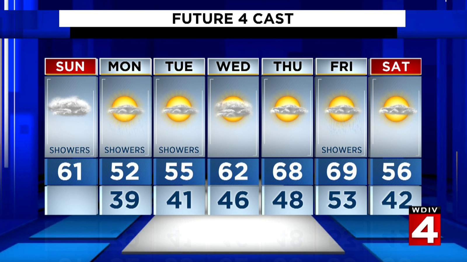 Metro Detroit weather: Light, moderate showers Sunday afternoon