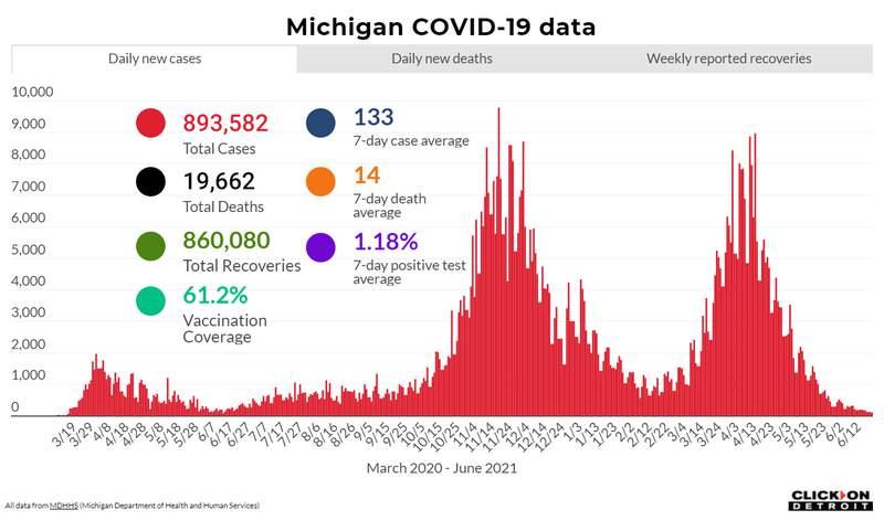 Michigan COVID data as of June 22, 2021