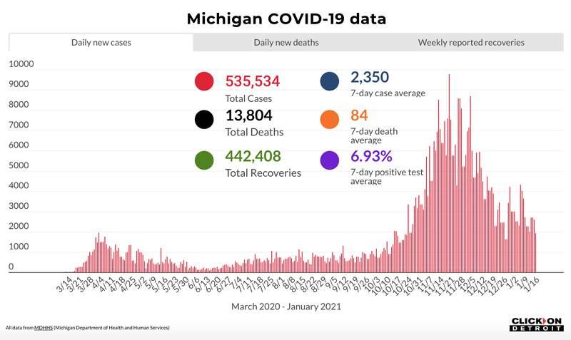 Michigan COVID-19 data as of Jan. 16, 2021.