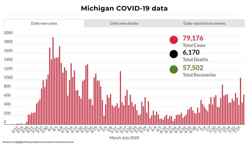 Michigan COVID-19 data through July 28, 2020.