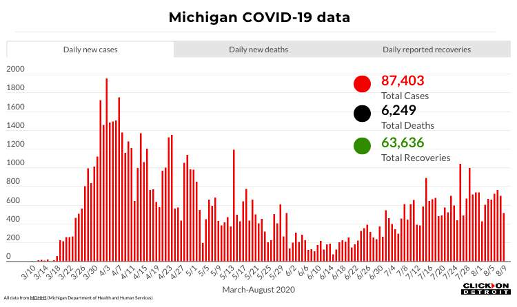 Michigan COVID-19 data through Aug. 9, 2020.