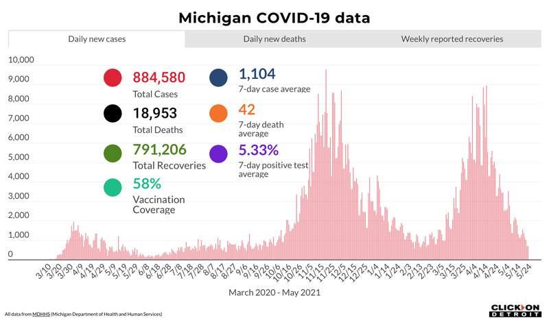 Michigan COVID-19 data as of May 24, 2021