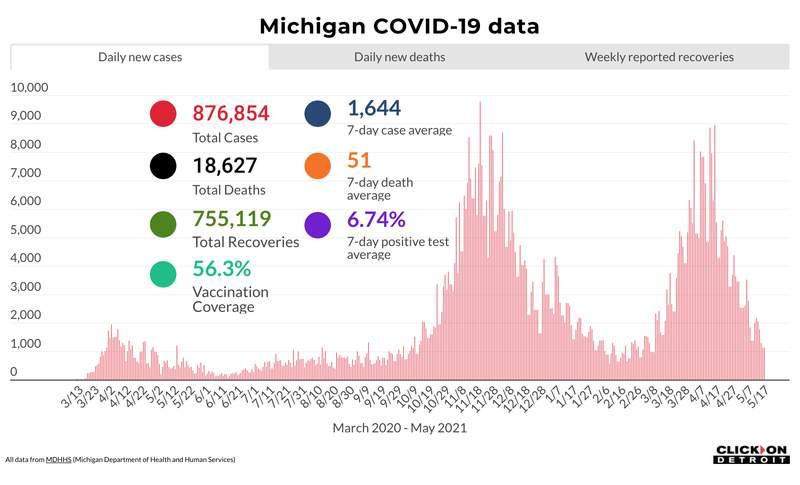 Michigan COVID-19 data as of May 17, 2021