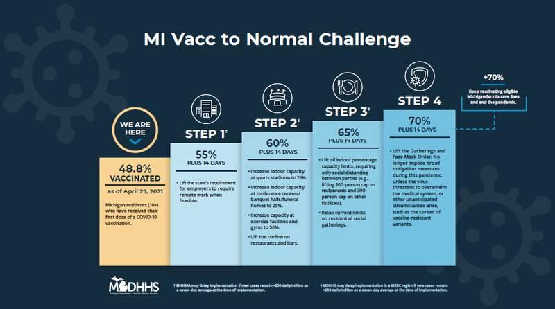 "Michigan's ""MI Vacc To Normal"" steps."