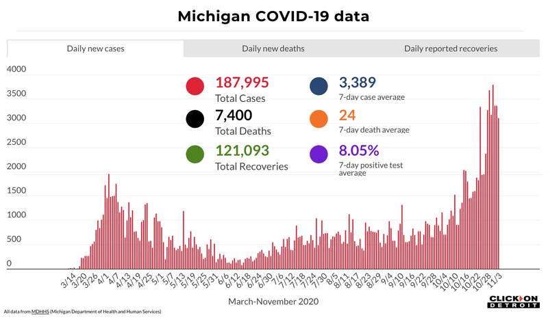 Michigan COVID-19 data through Nov. 3, 2020