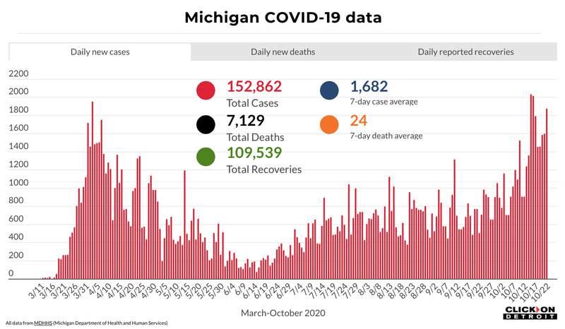Michigan COVID-19 data through Oct. 22, 2020.