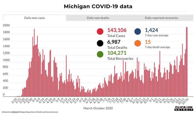 Michigan COVID-19 data through Oct. 16, 2020.