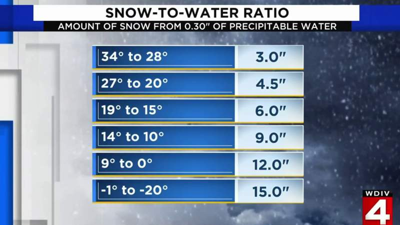 Snow-to-water ratio: Why Metro Detroit snowfalls have been 'fluffy'