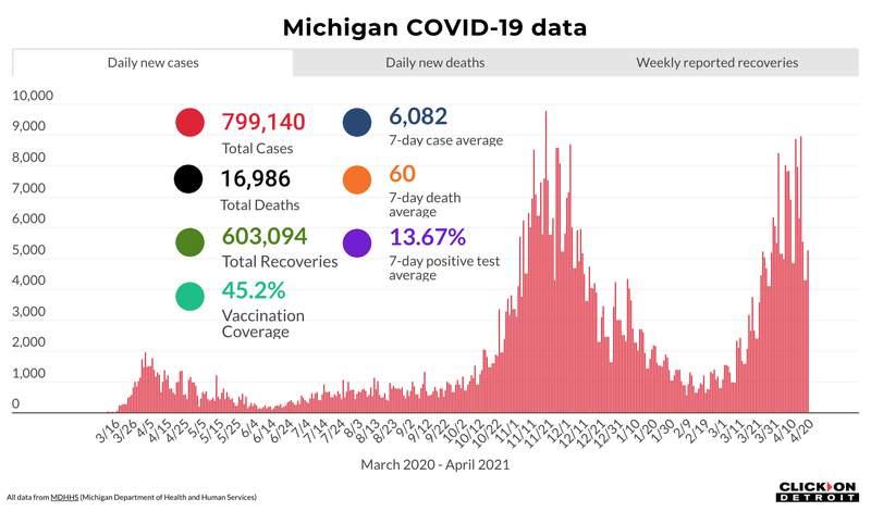 Michigan COVID-19 data as of April 20, 2021