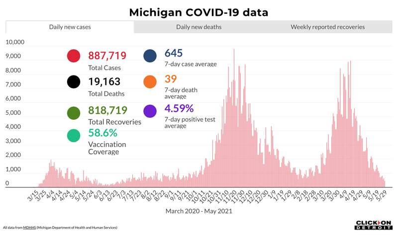 Michigan COVID-19 data as of May 29, 2021