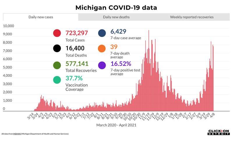 Michigan COVID-19 data as of April 8, 2021