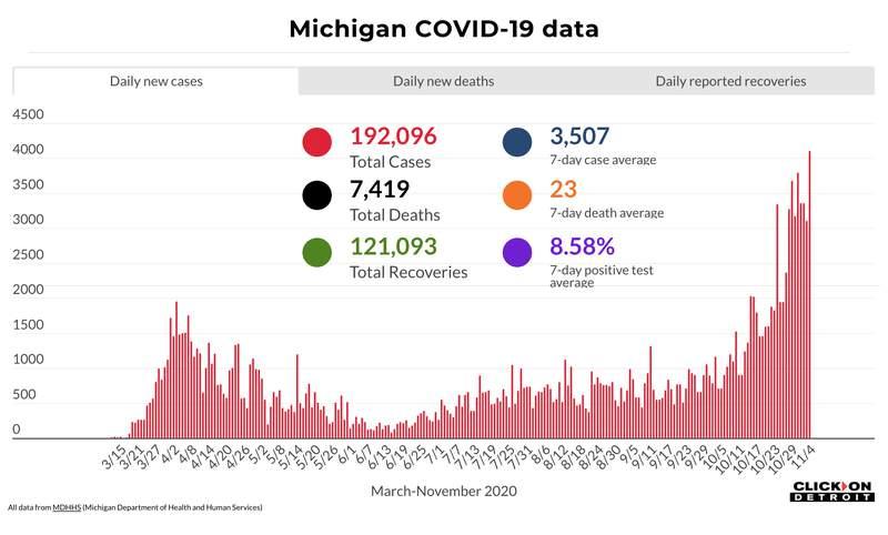Michigan COVID-19 data through Nov. 4, 2020