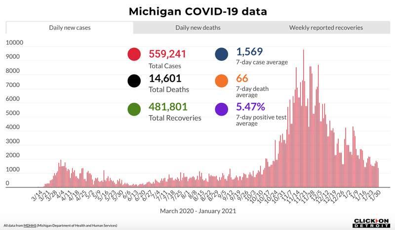 Michigan COVID-19 data through Jan. 30, 2021