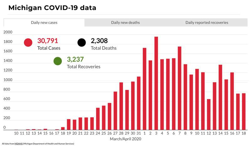 Michigan COVID-19 data as of April 18, 2020.