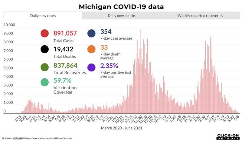 Michigan COVID-19 data as of June 8, 2021