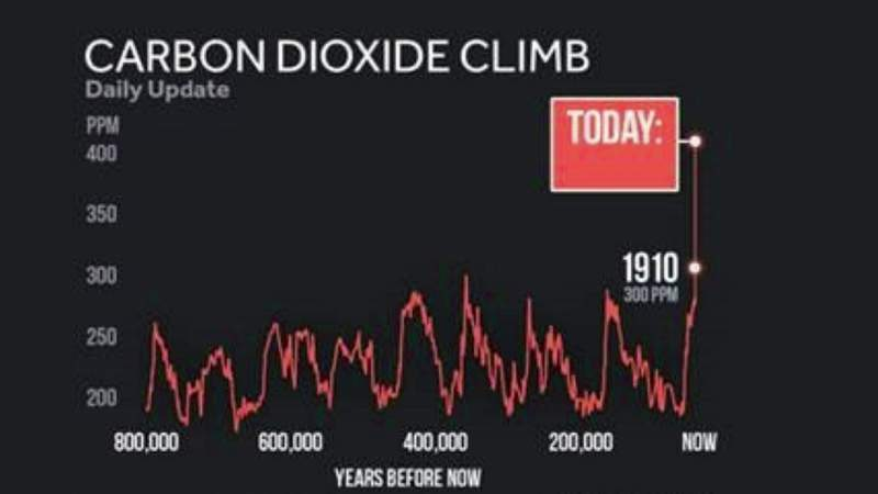 Climate Challenge -- Science: Reconstructing the past