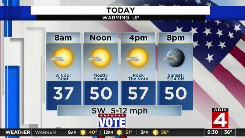 Election Day Forecast: Dry, Chilly and sunny today