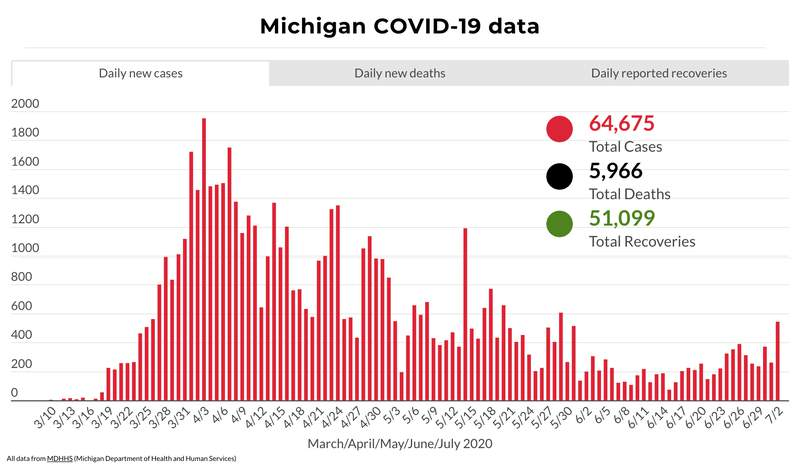 Michigan COVID-19 data July 2, 2020
